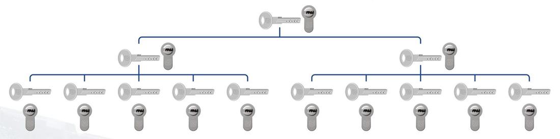 Многоуровневая мастер-система Гардиан с главным мастер-ключом